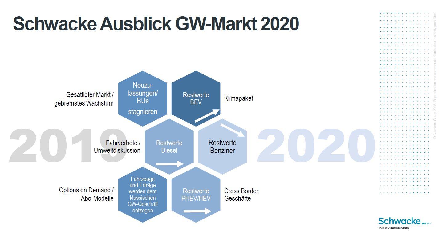 Schwacke Ausblick 2020 Grafik
