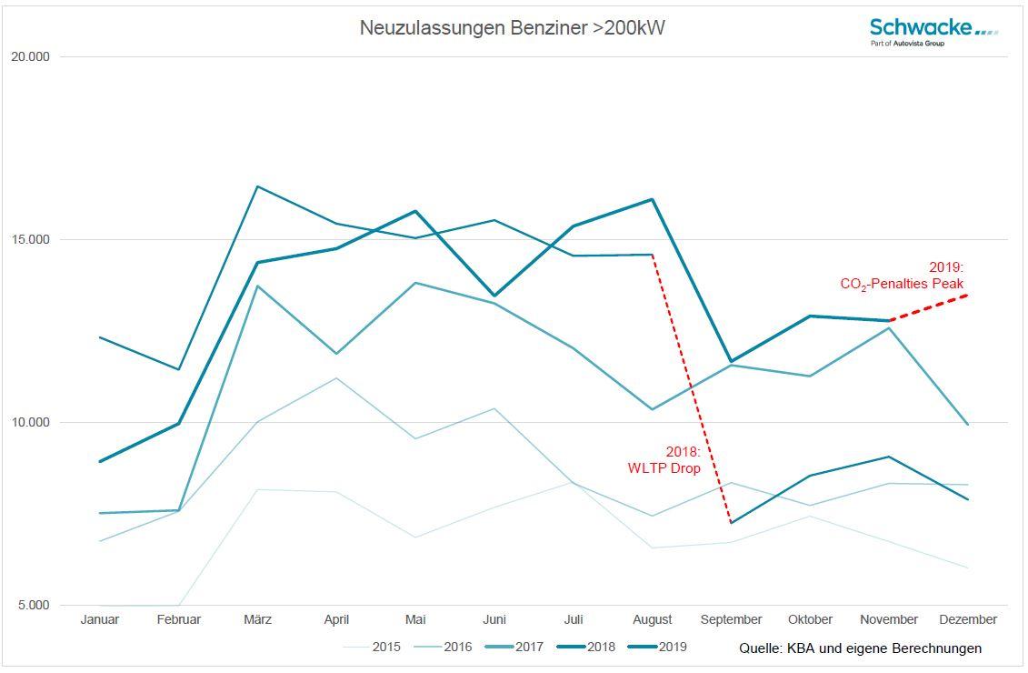 CO2 Strafzahlungen bei neu zugelassenen PKW